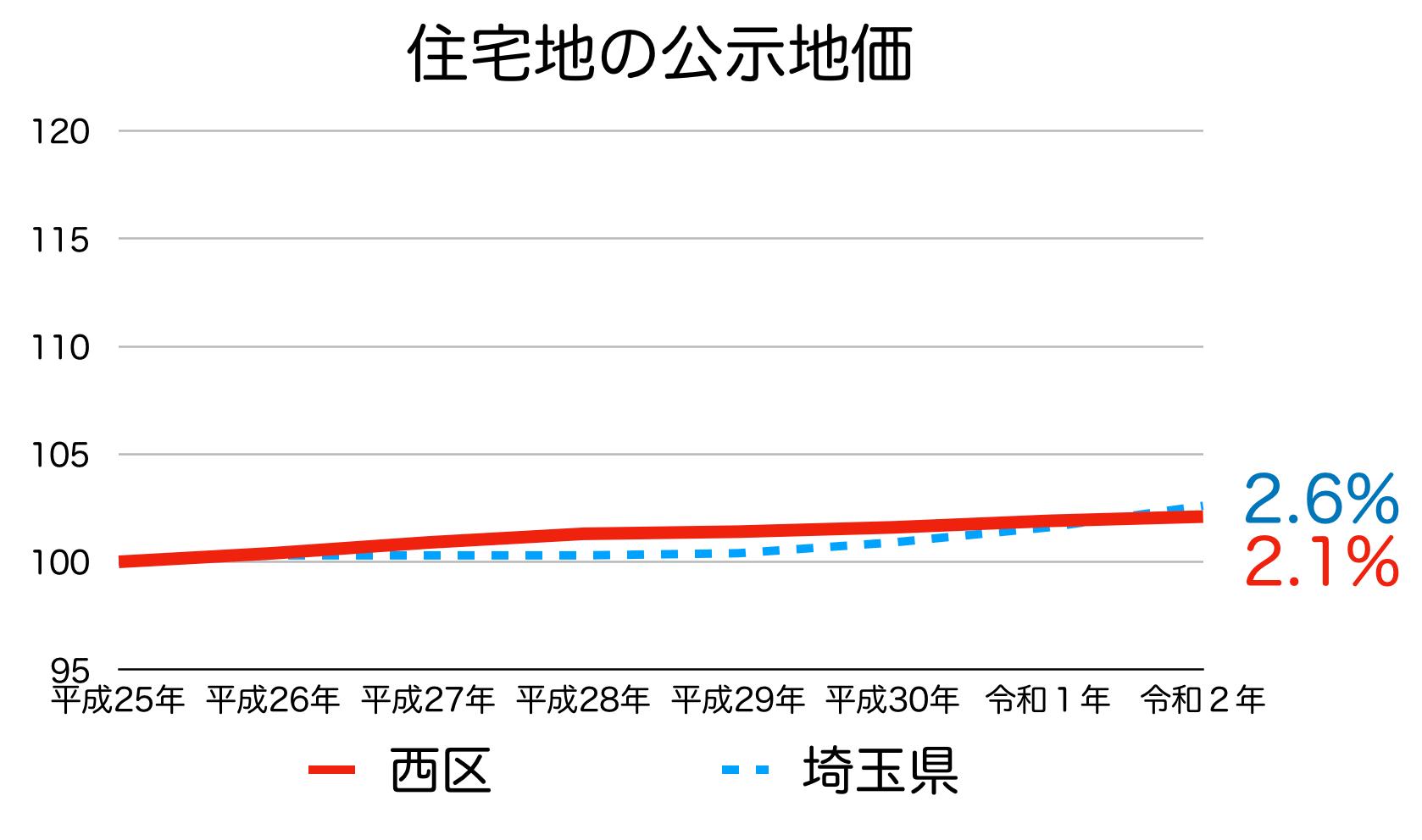 さいたま市西区の公示地価の推移