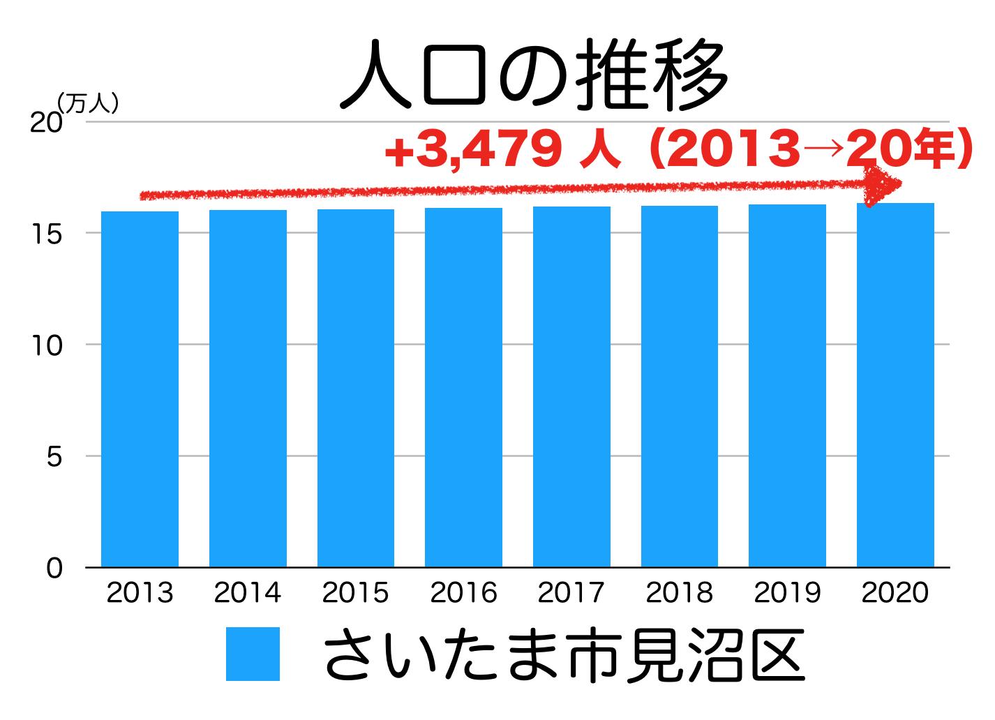 さいたま市見沼区の人口推移