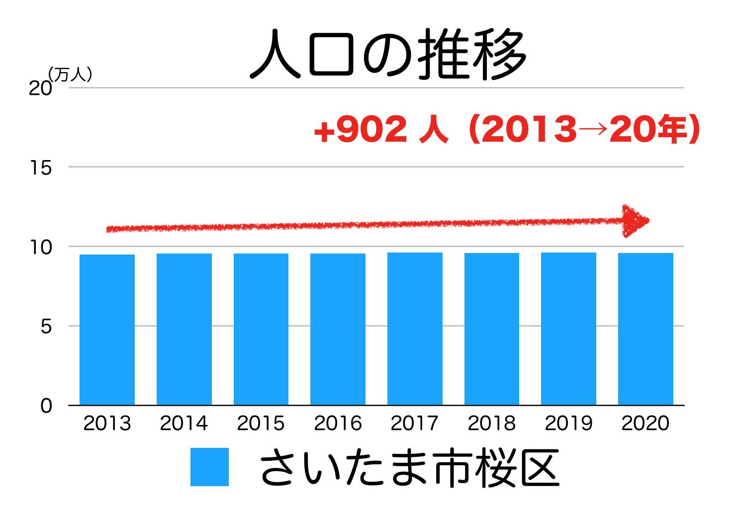 さいたま市桜区の人口推移