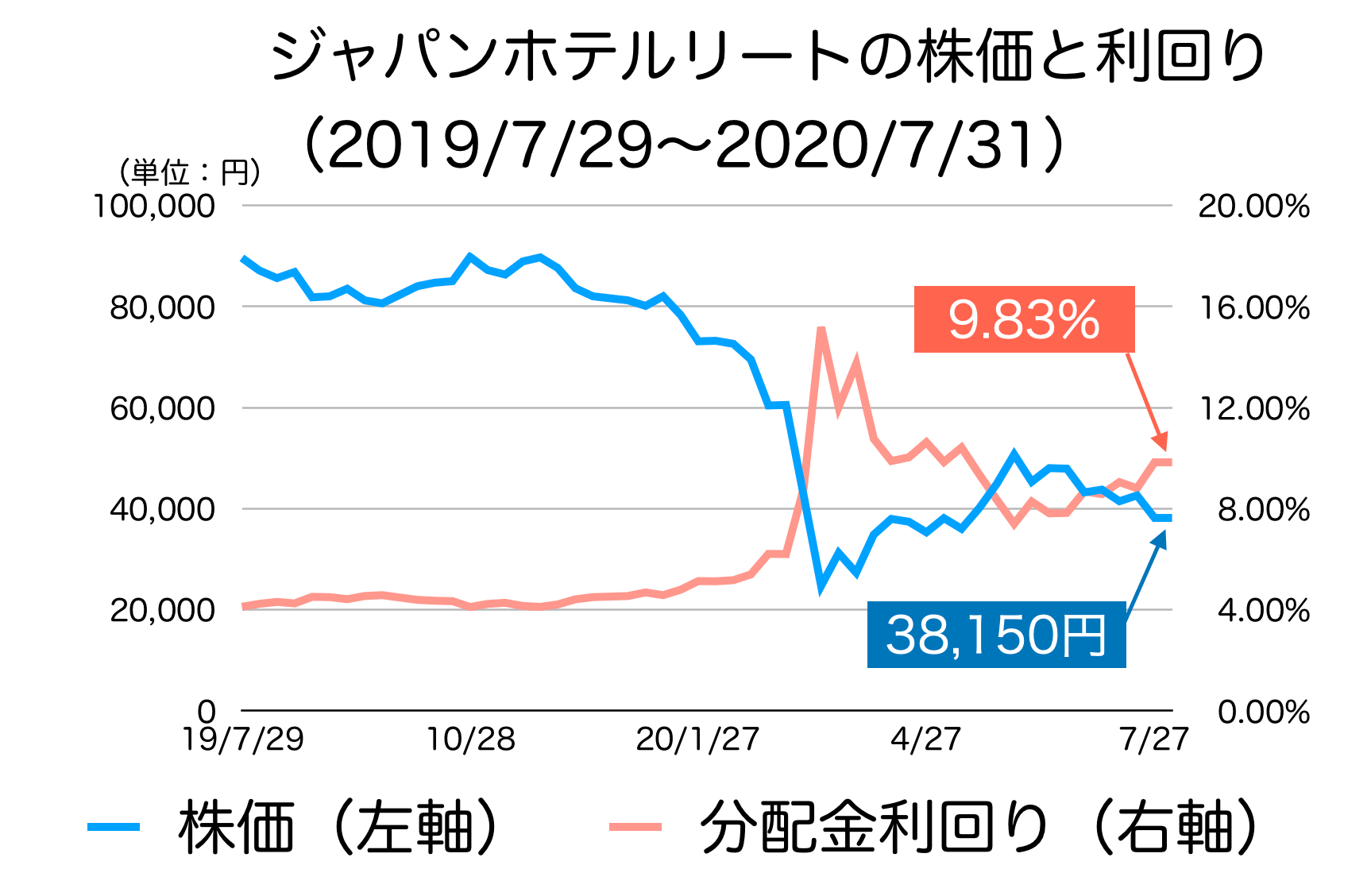 ジャパンホテルリート投資法人の株価と利回り