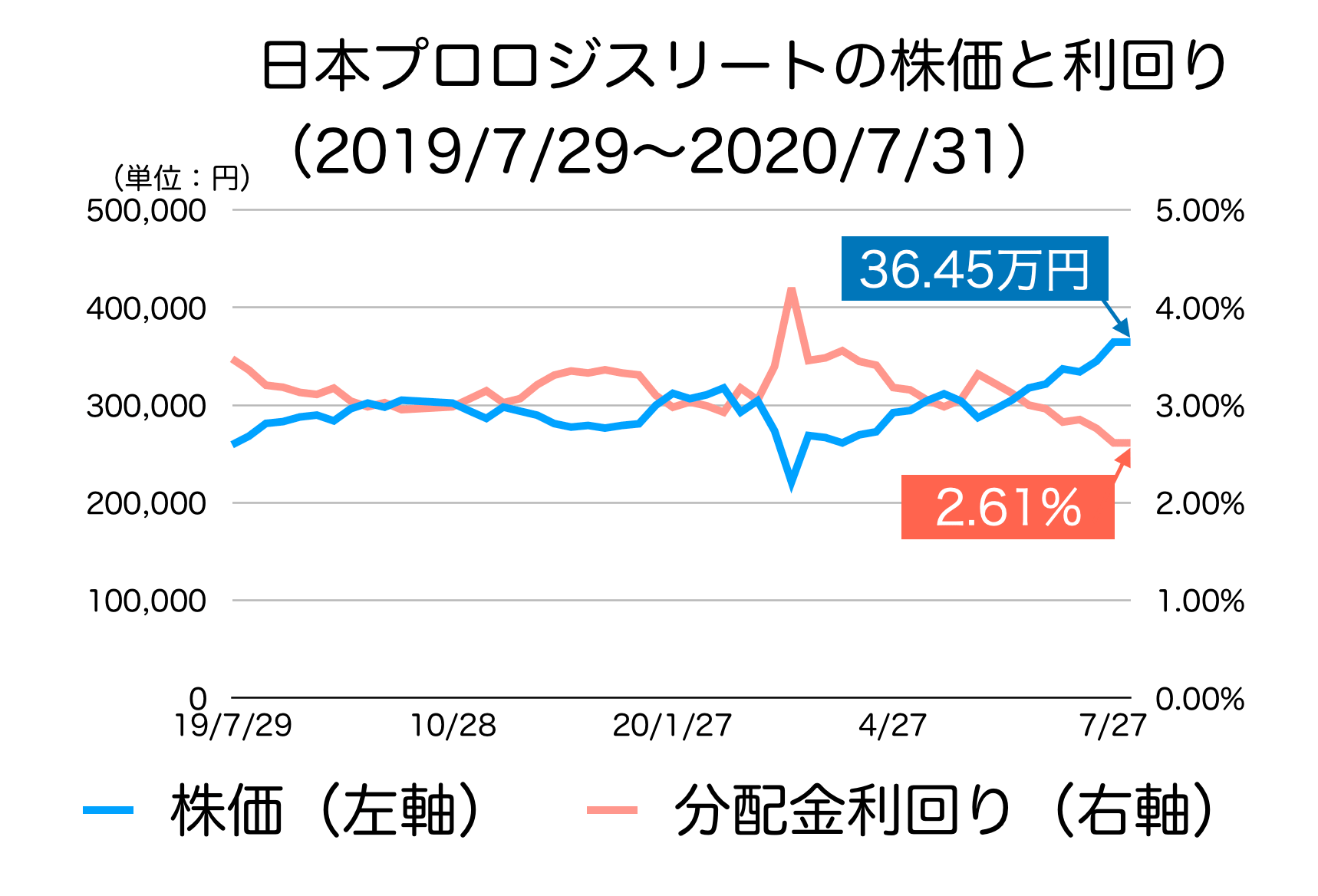 日本プロロジスリート投資法人の株価と利回り