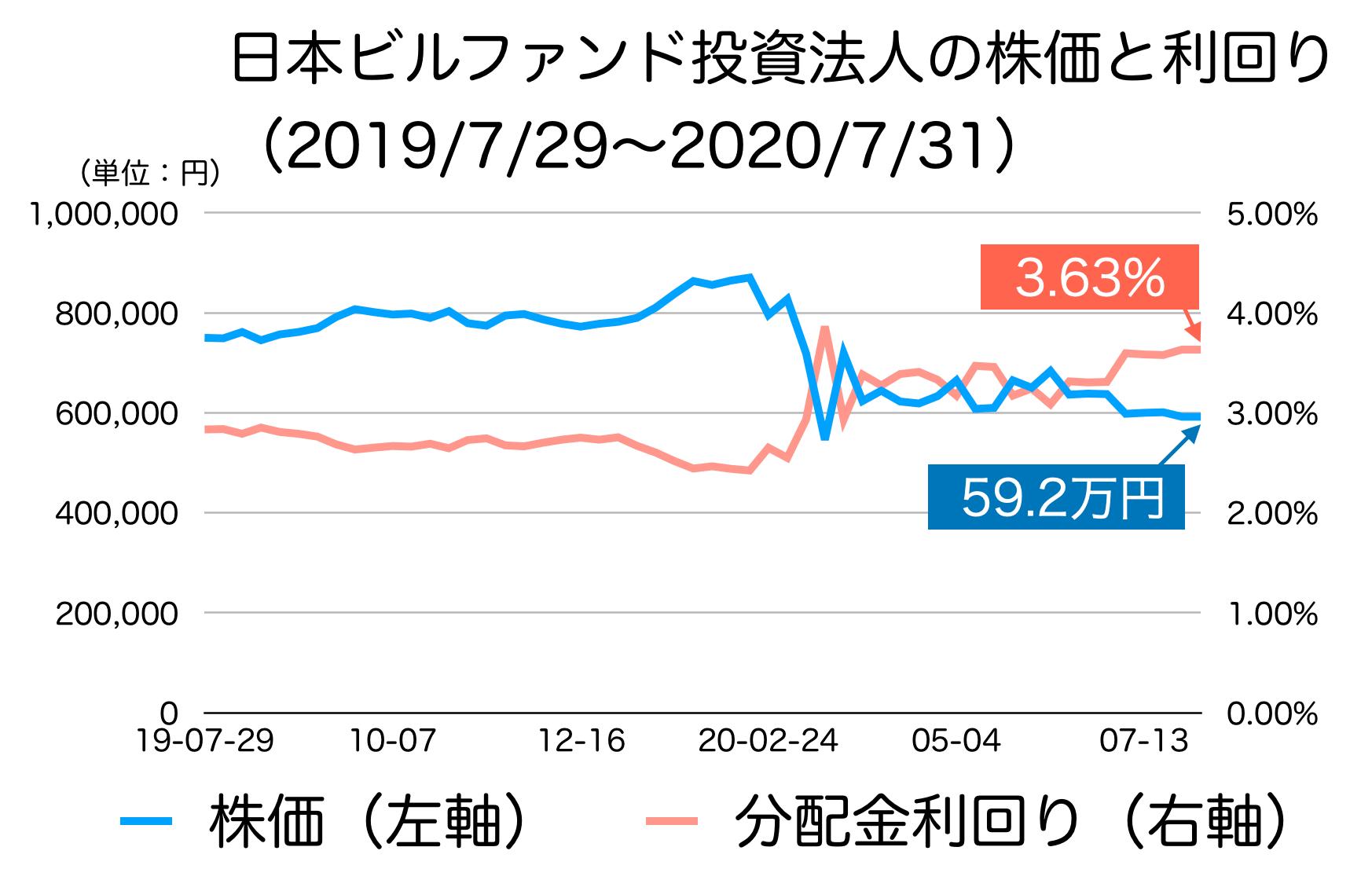 日本ビルファンド投資法人の株価と利回り
