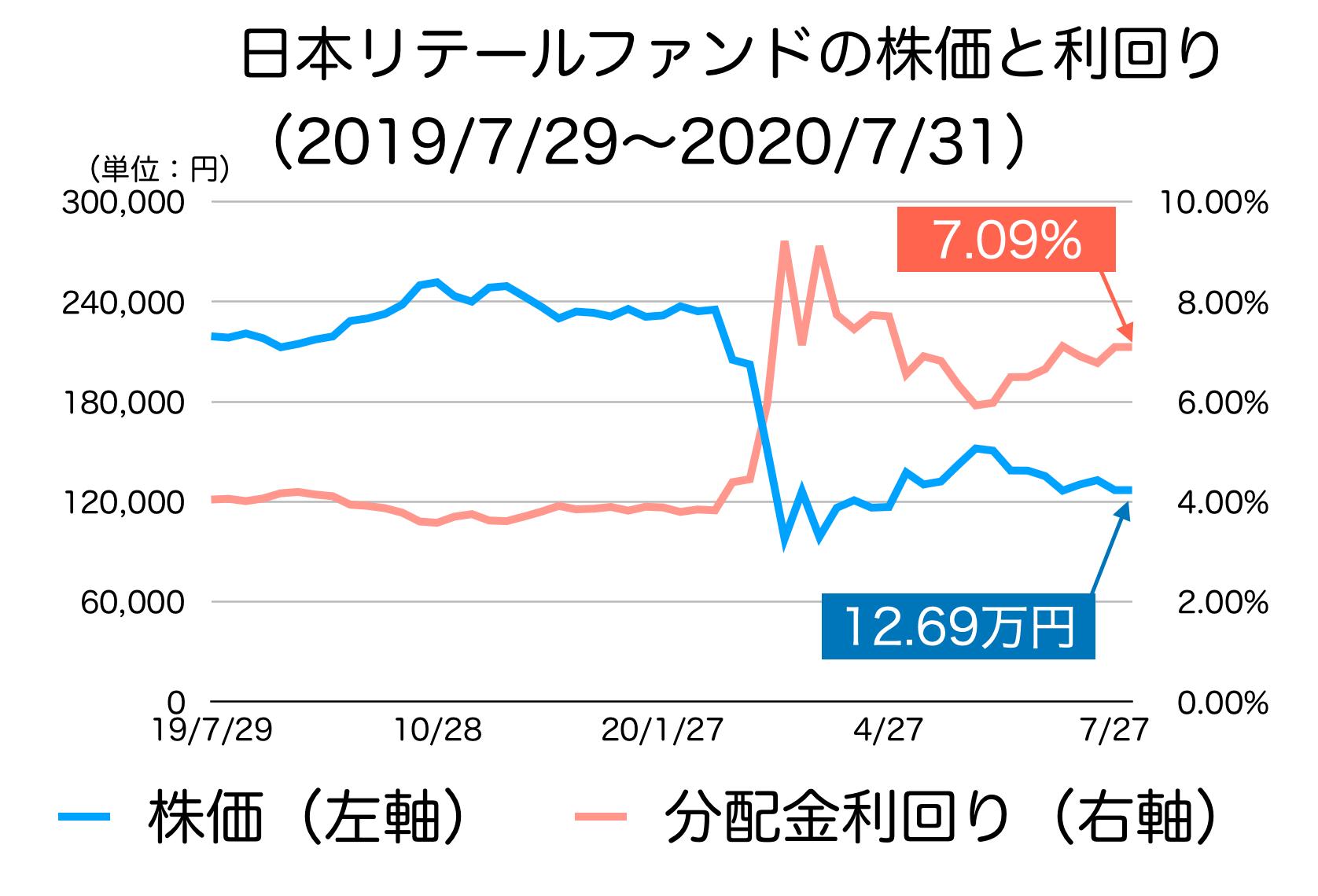 日本リテールファンド投資法人の株価と利回り