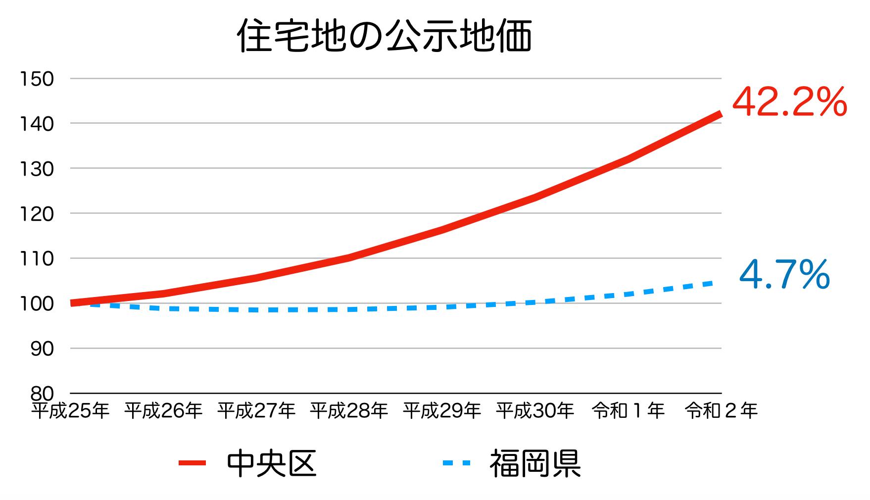 福岡市中央区の公示地価の推移