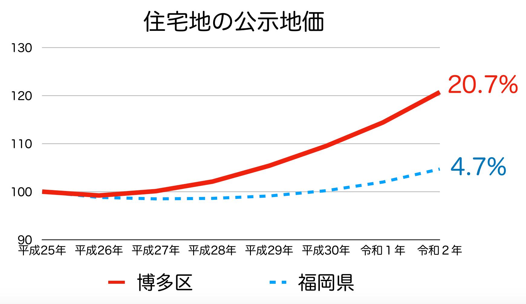 福岡市博多区の公示地価の推移