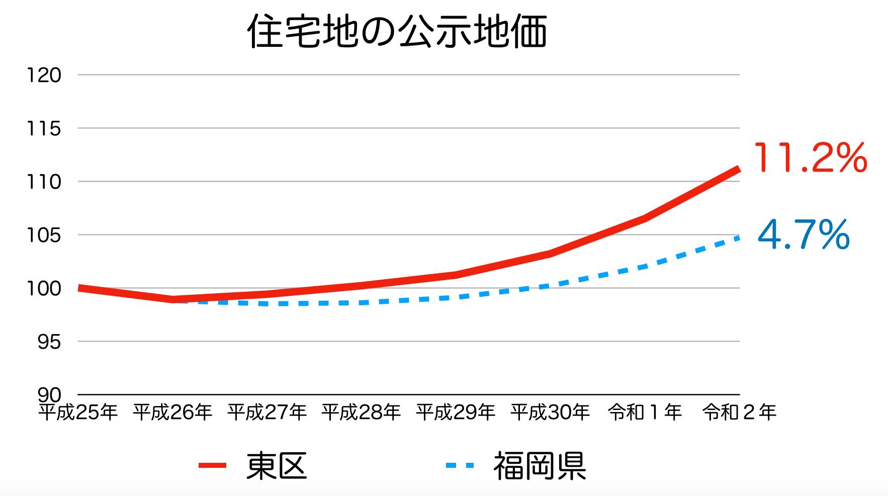 福岡市東区の公示地価の推移