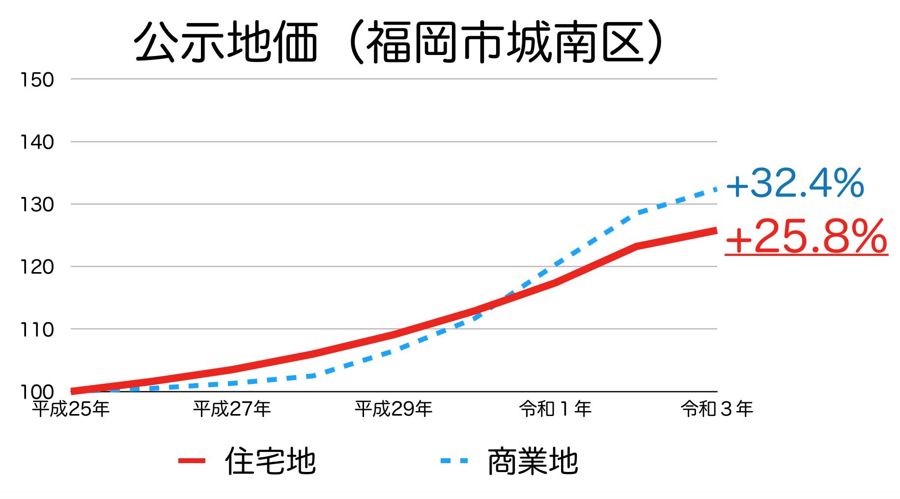 福岡市城南区の公示地価の推移