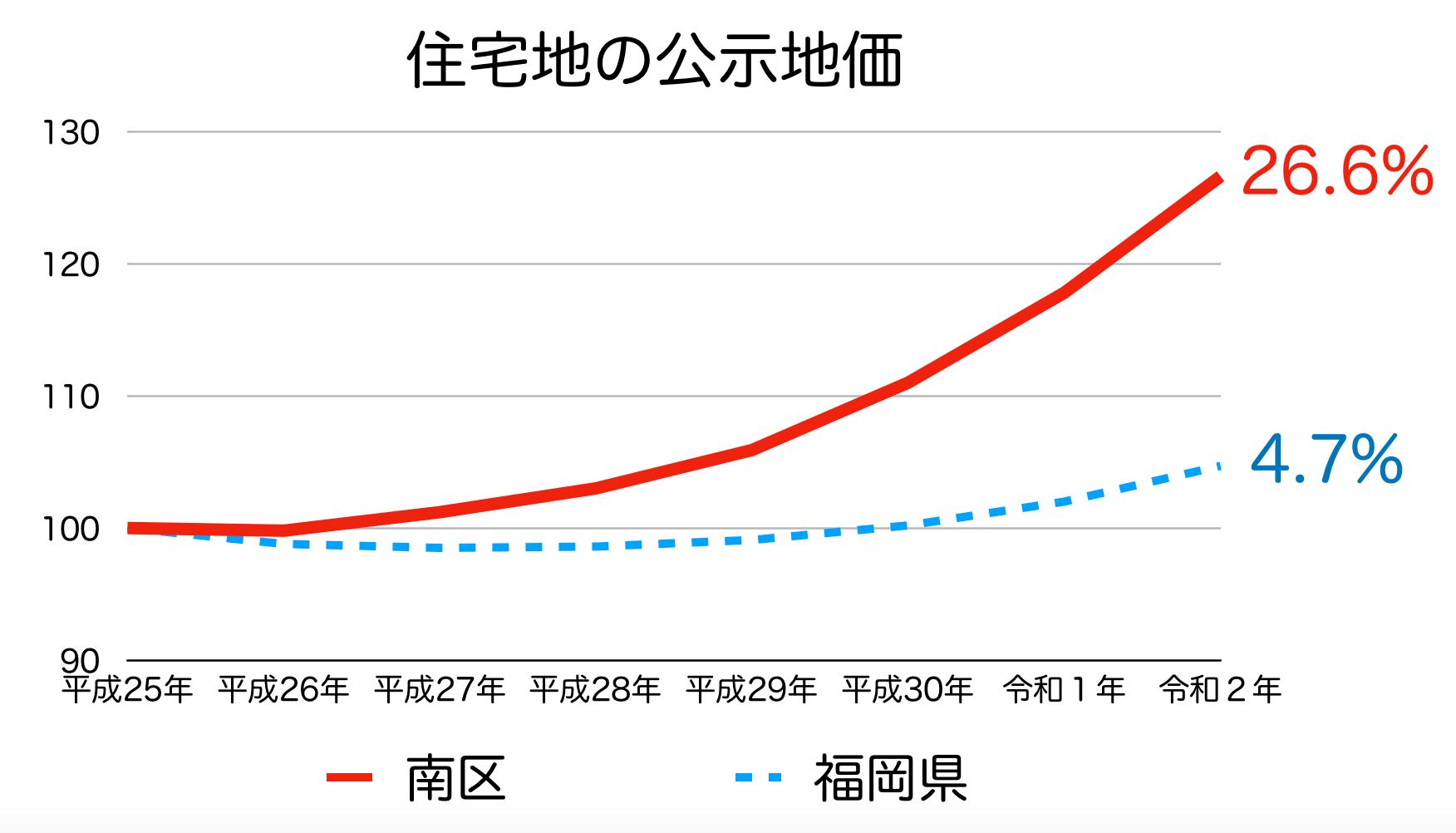 福岡市南区の公示地価の推移