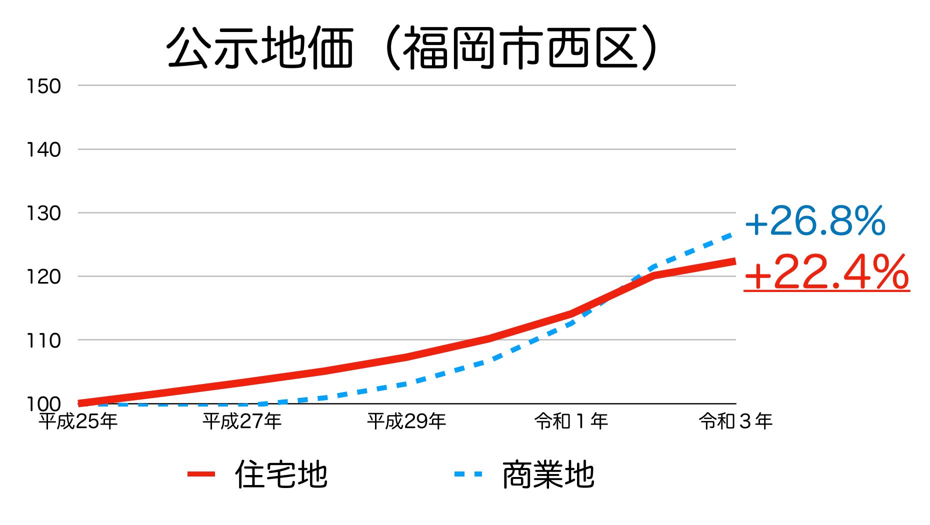 福岡市西区の公示地価の推移
