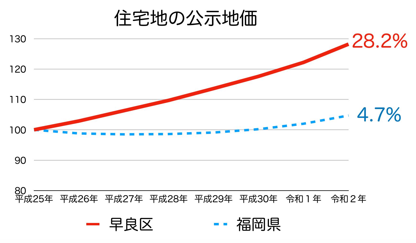 福岡市早良区の公示地価の推移