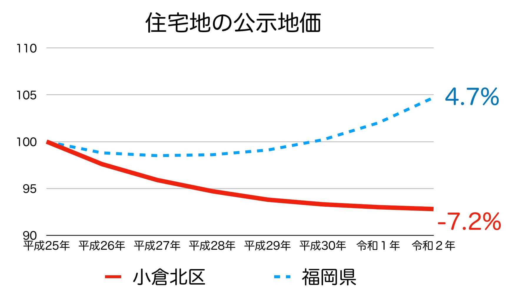 北九州市小倉北区の公示地価の推移