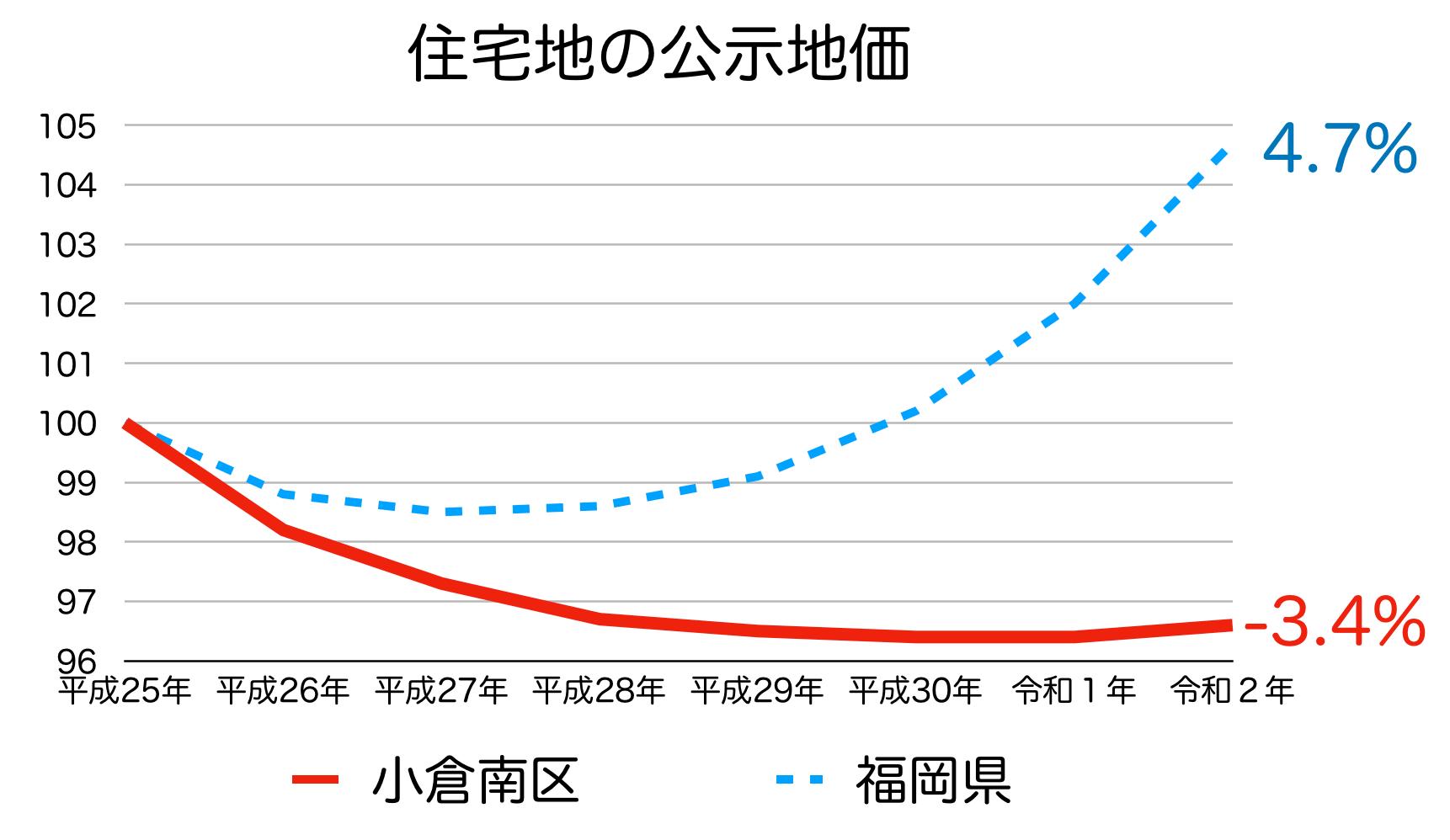 北九州市小倉南区の公示地価の推移