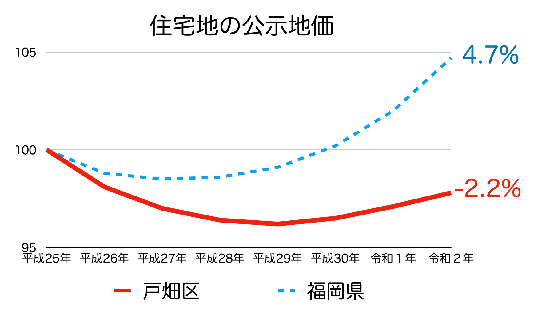北九州市戸畑区の公示地価の推移