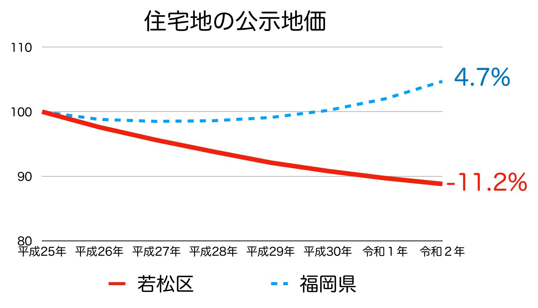 北九州市若松区の公示地価の推移