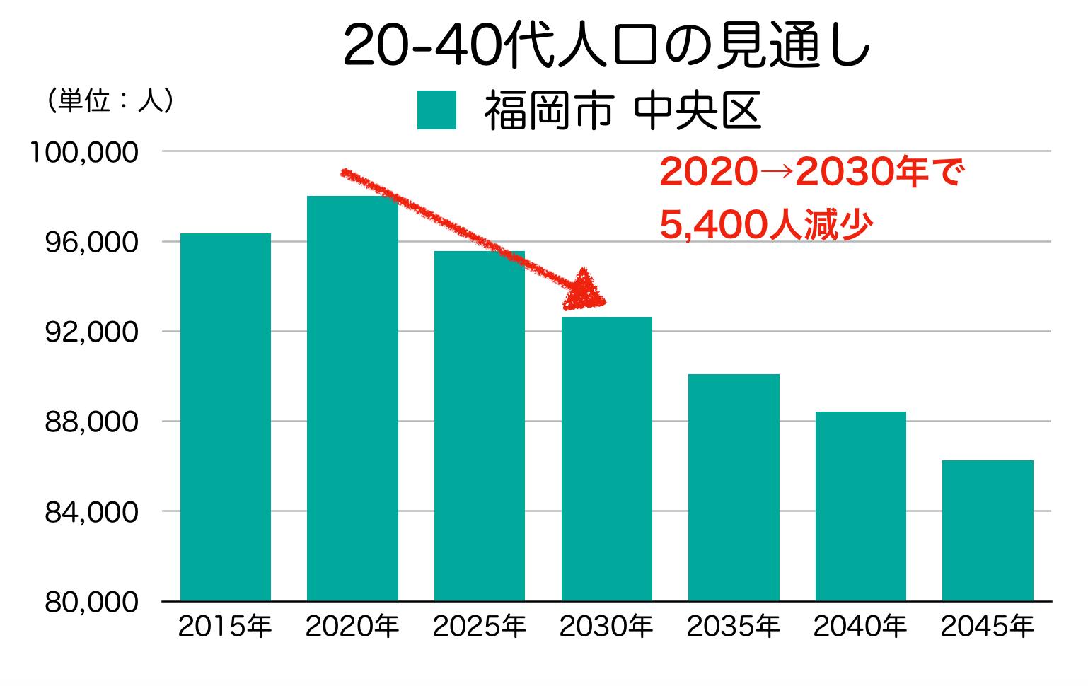 福岡市中央区の20〜40代人口の予測