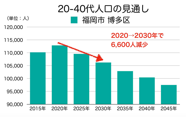 福岡市博多区の20〜40代人口の予測