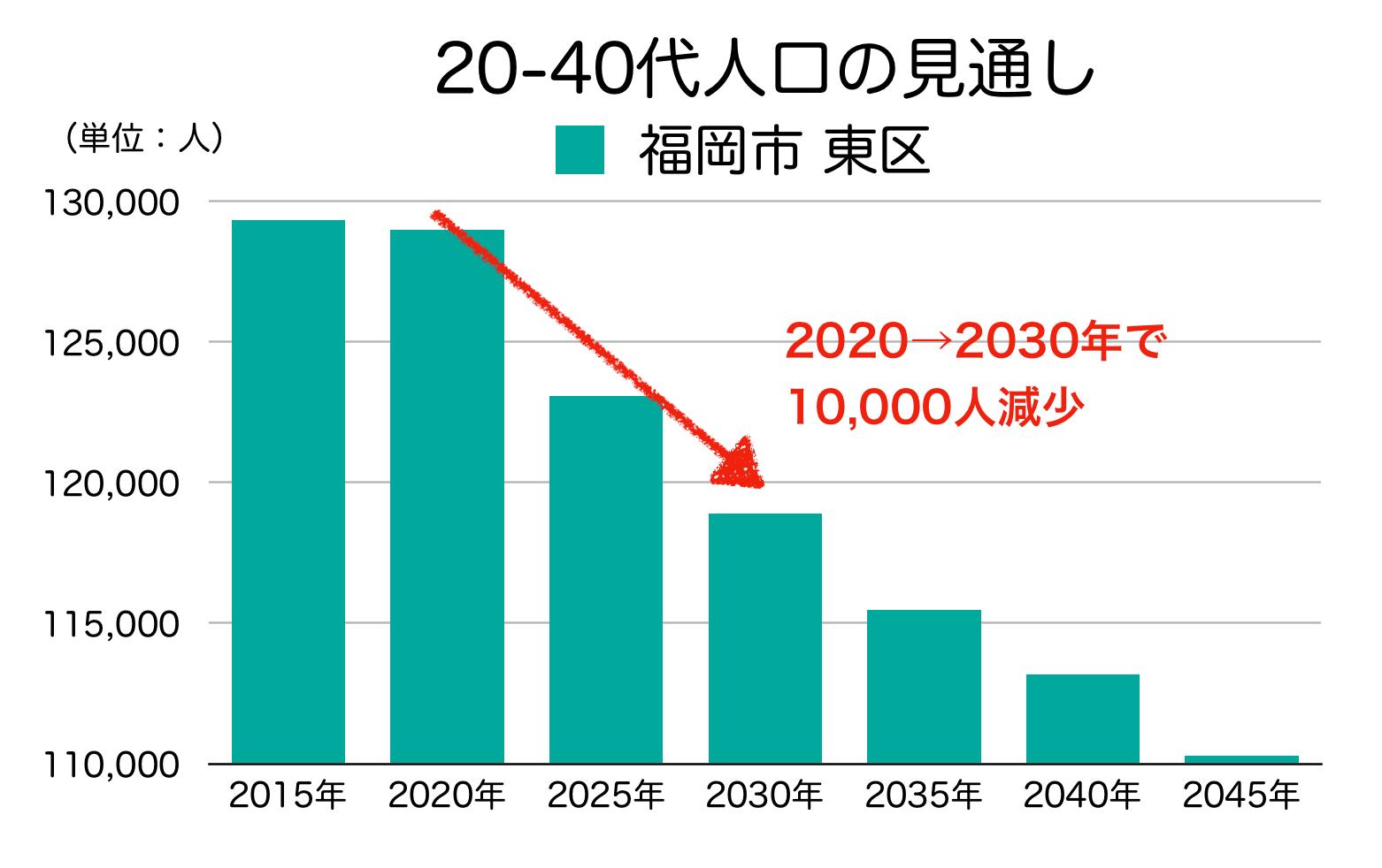 福岡市東区の20〜40代人口の予測