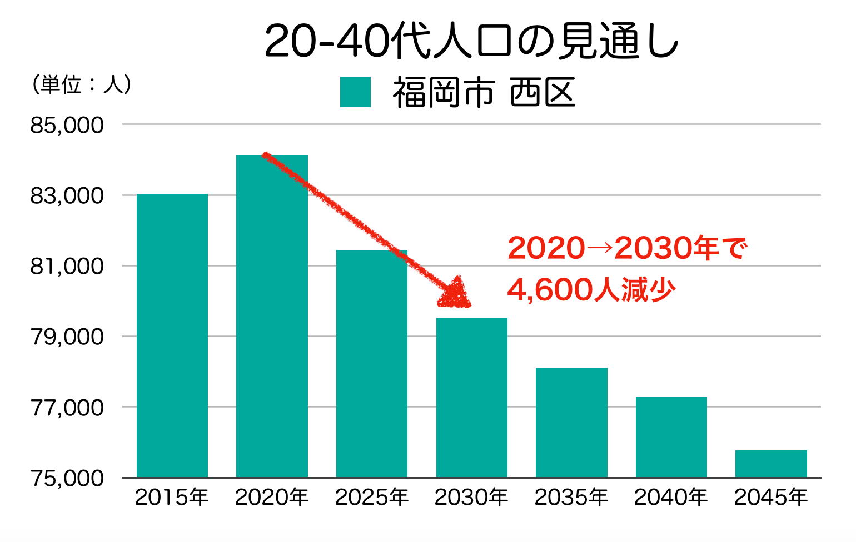 福岡市西区の20〜40代人口の予測
