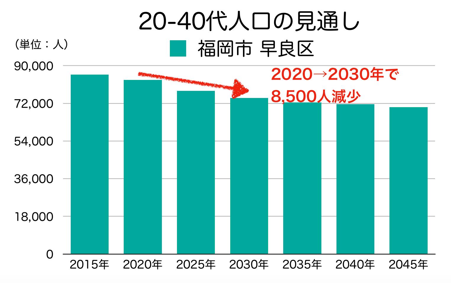 福岡市早良区の20〜40代人口の予測