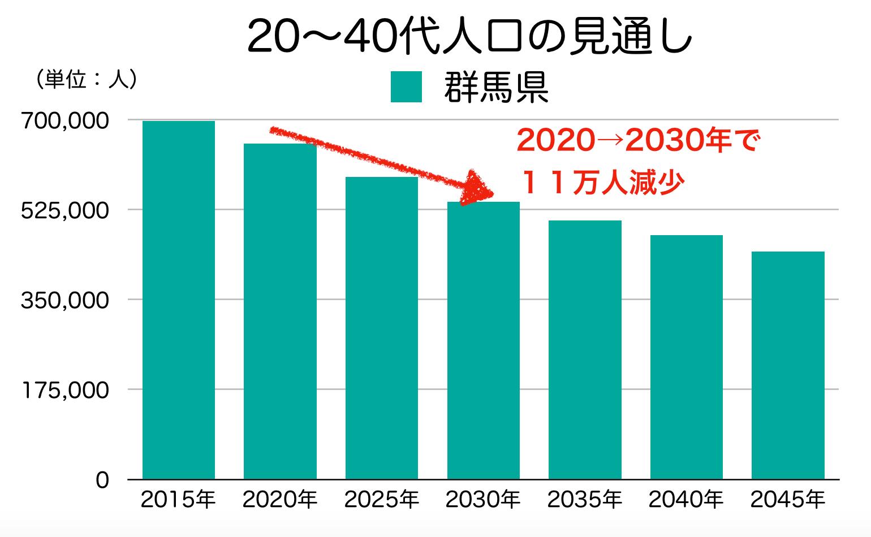 群馬県の20-40代人口の見通し