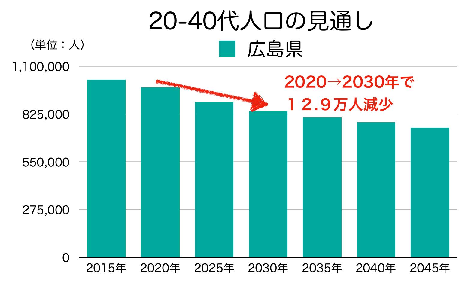 広島県の20-40代人口の見通し