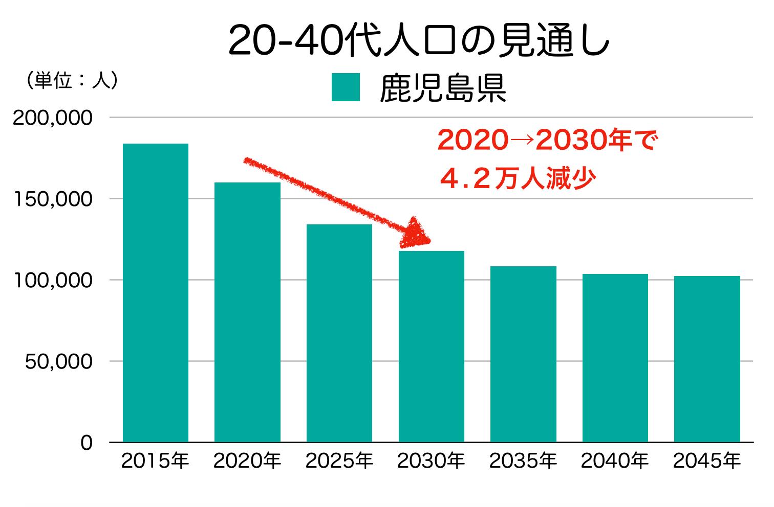鹿児島県の20-40代人口の見通し