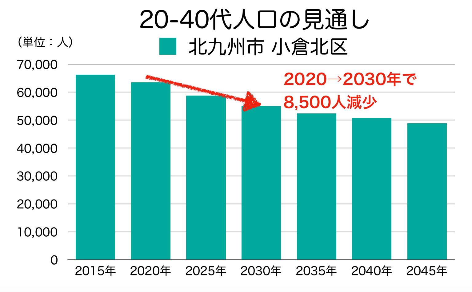 北九州市小倉北区の20〜40代人口の予測