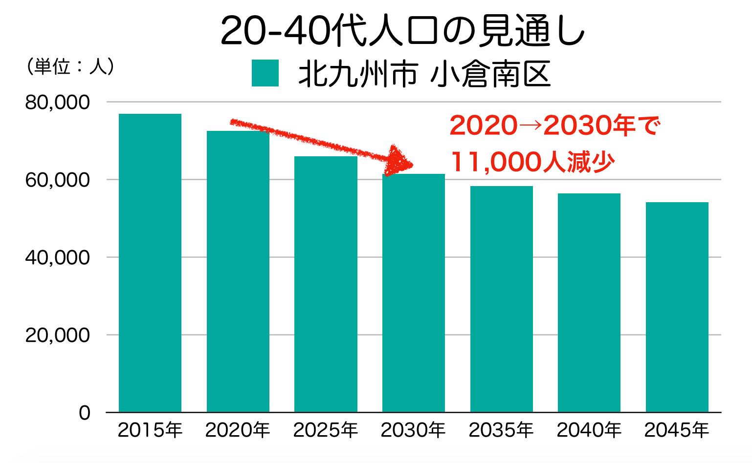 北九州市小倉南区の20〜40代人口の予測