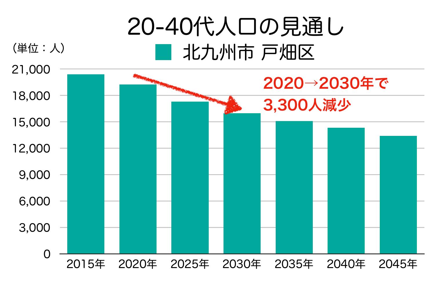 北九州市戸畑区の20〜40代人口の予測