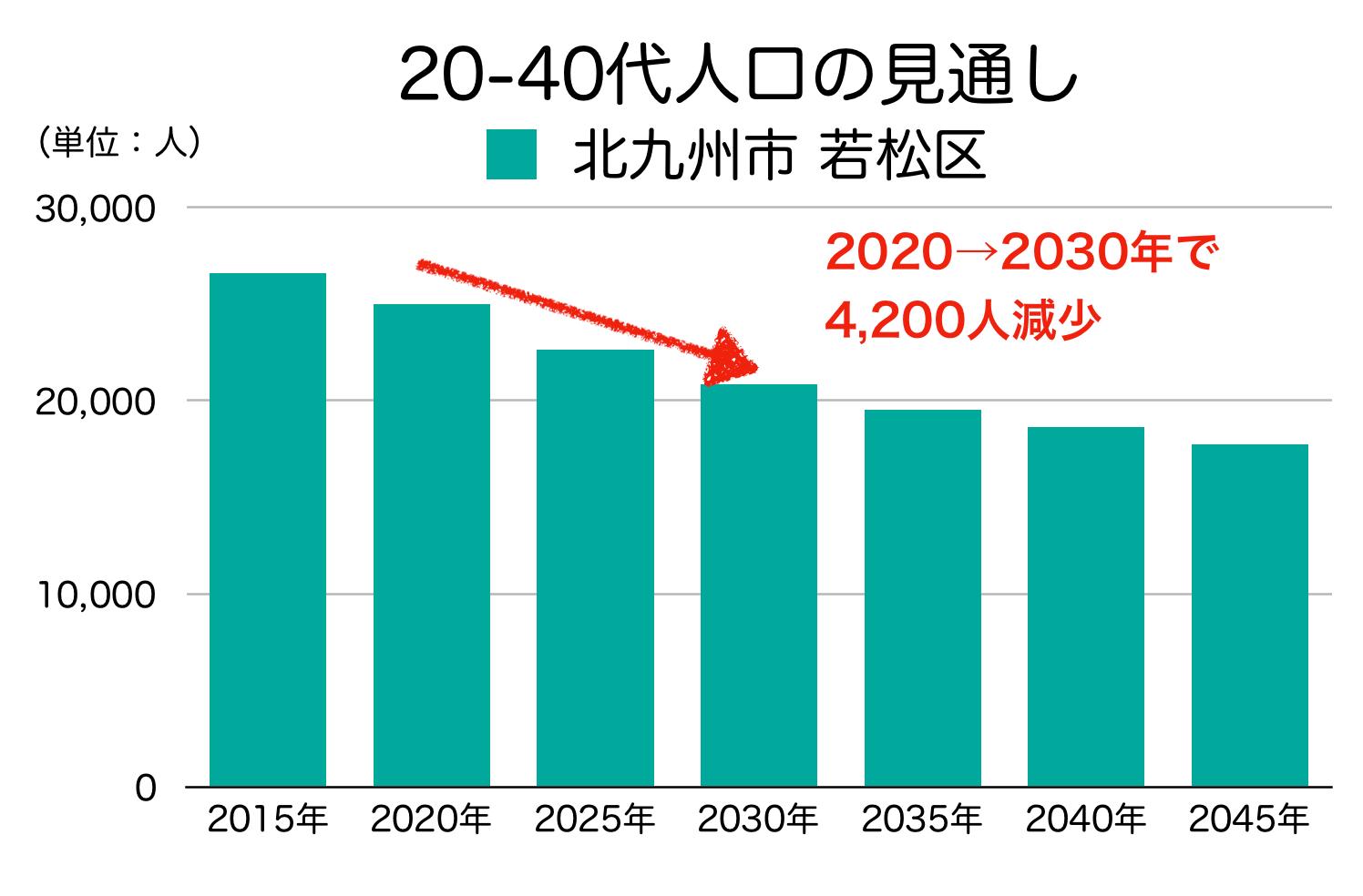 北九州市若松区の20〜40代人口の予測