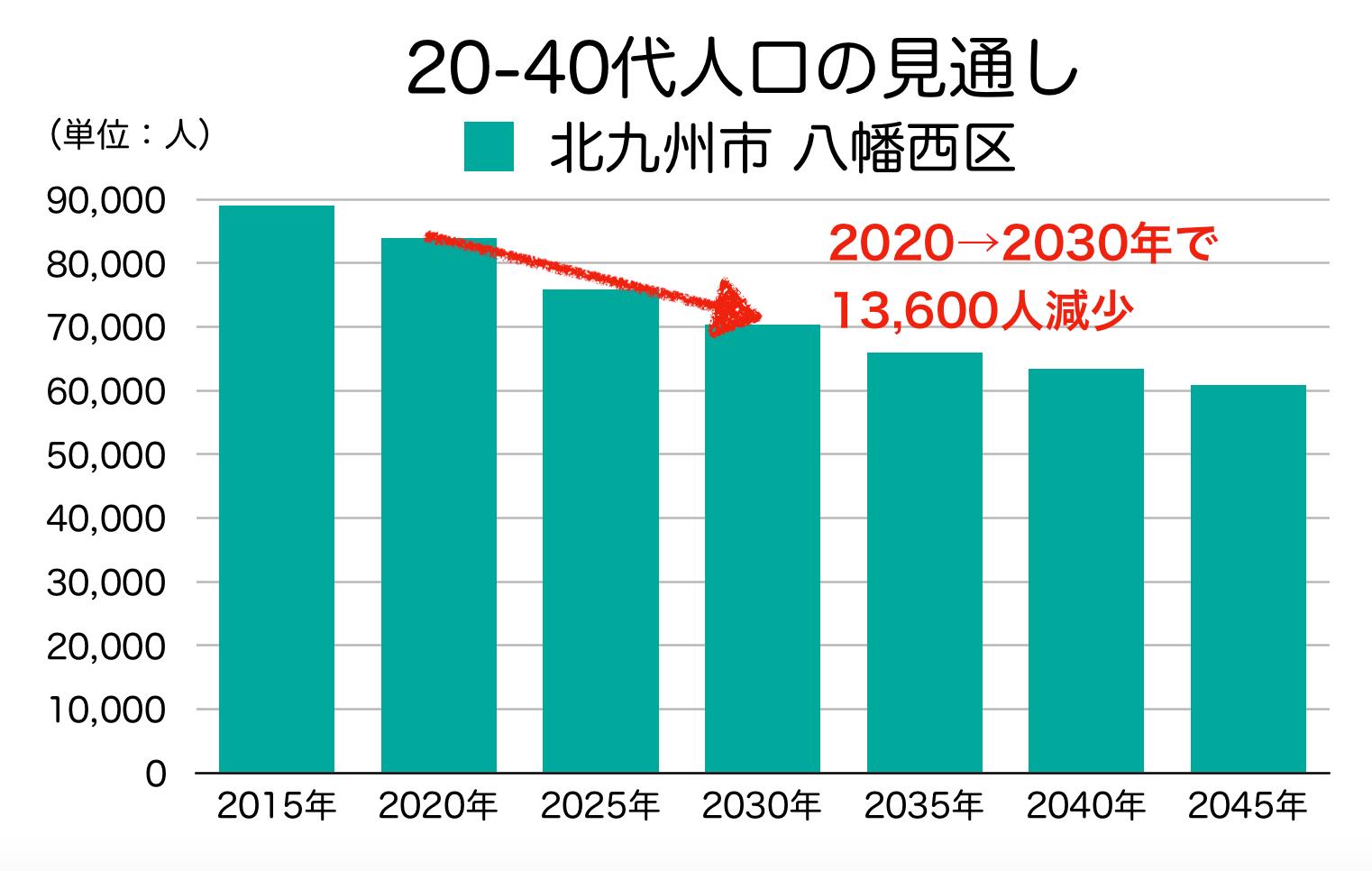 北九州市八幡西区の20〜40代人口の予測
