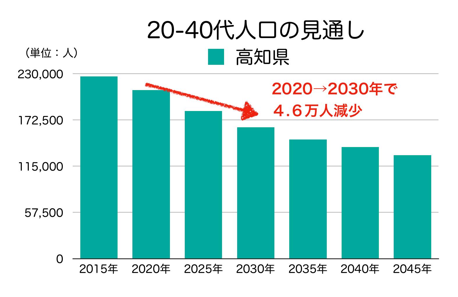 高知県の20-40代人口の見通し