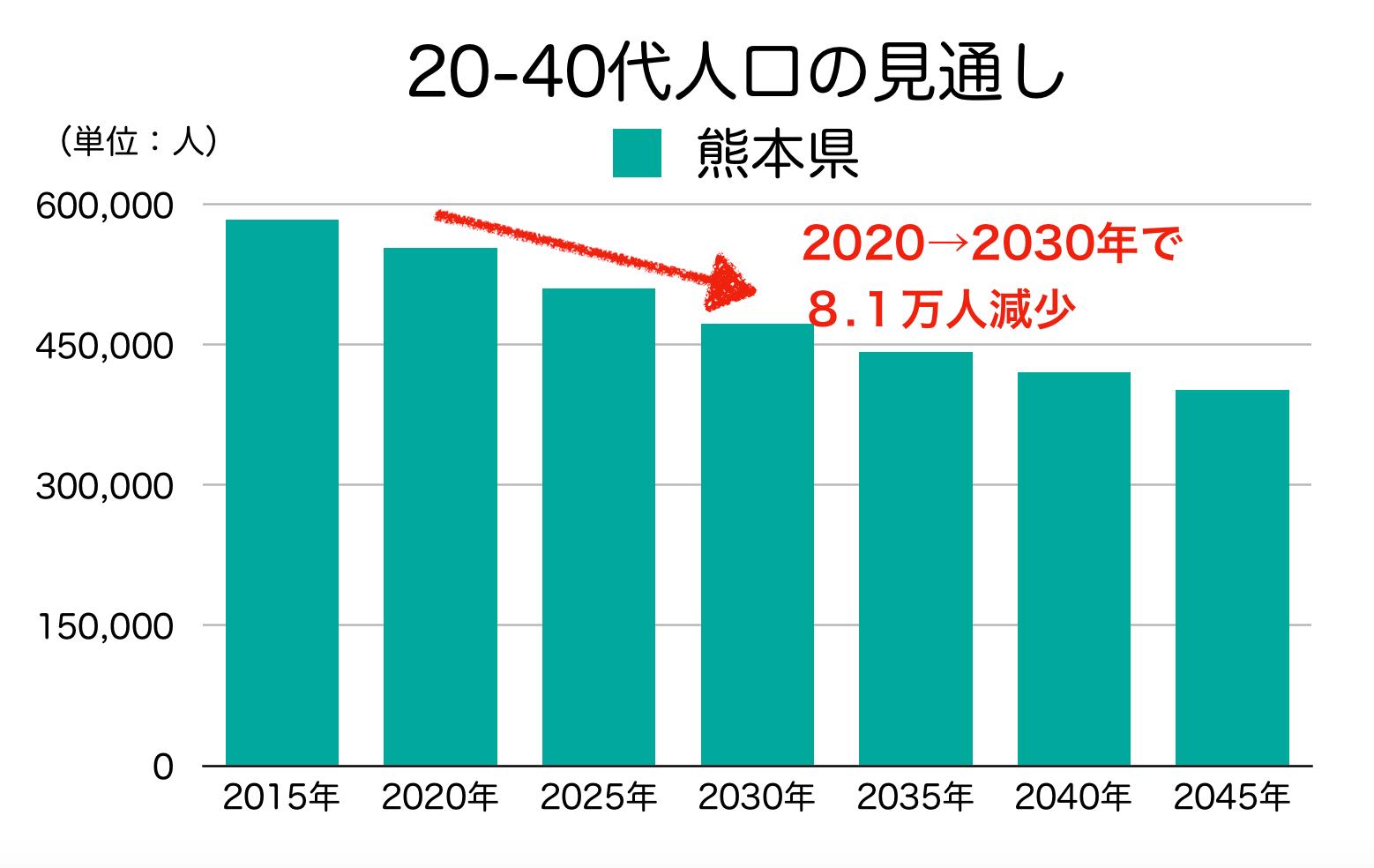 熊本県の20-40代人口の見通し