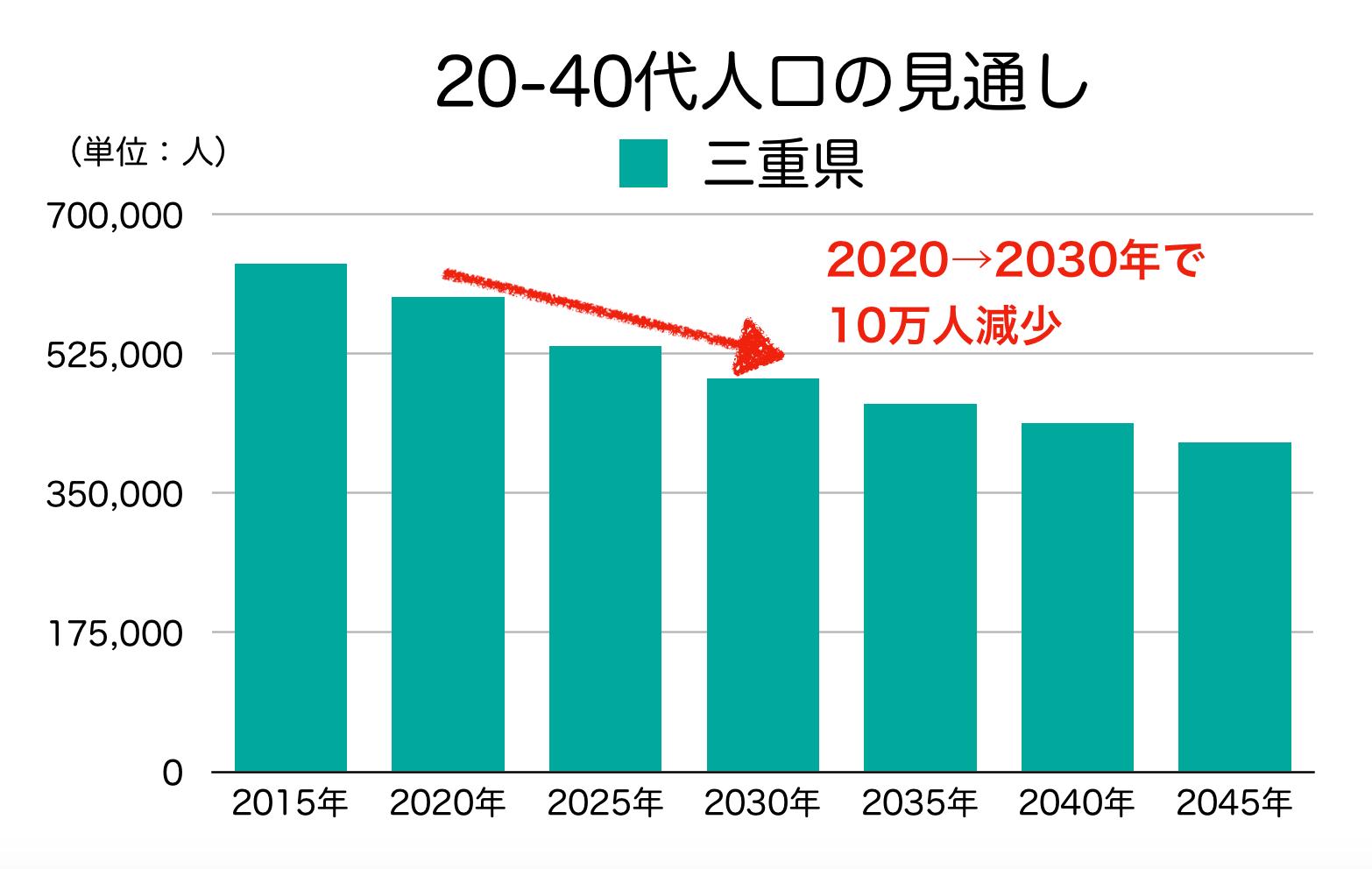 三重県の20-40代人口の見通し