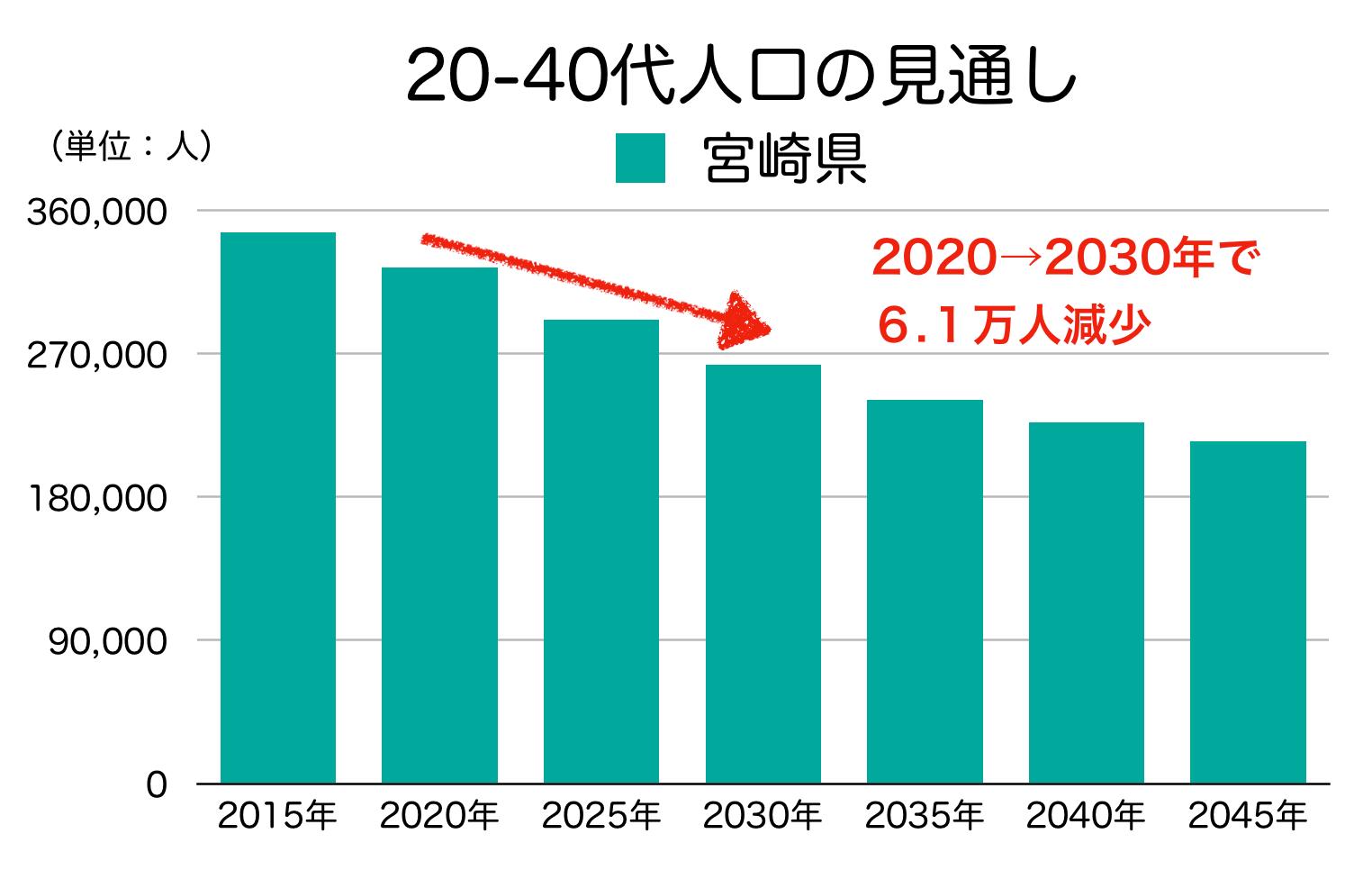 宮崎県の20-40代人口の見通し