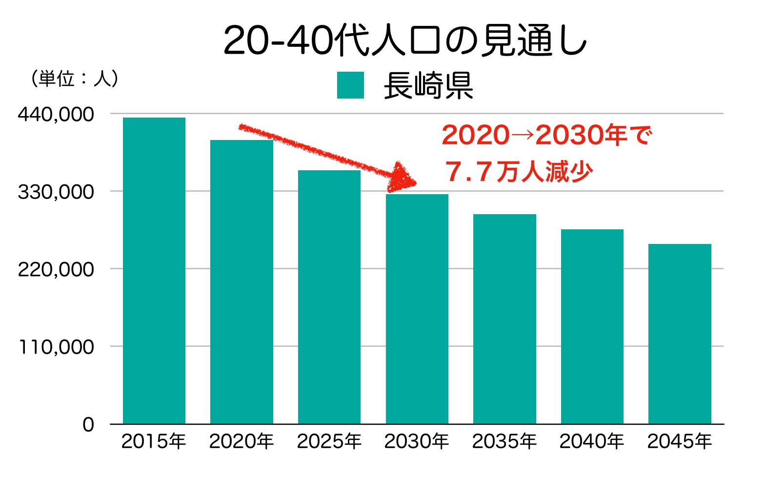 長崎県の20-40代人口の見通し