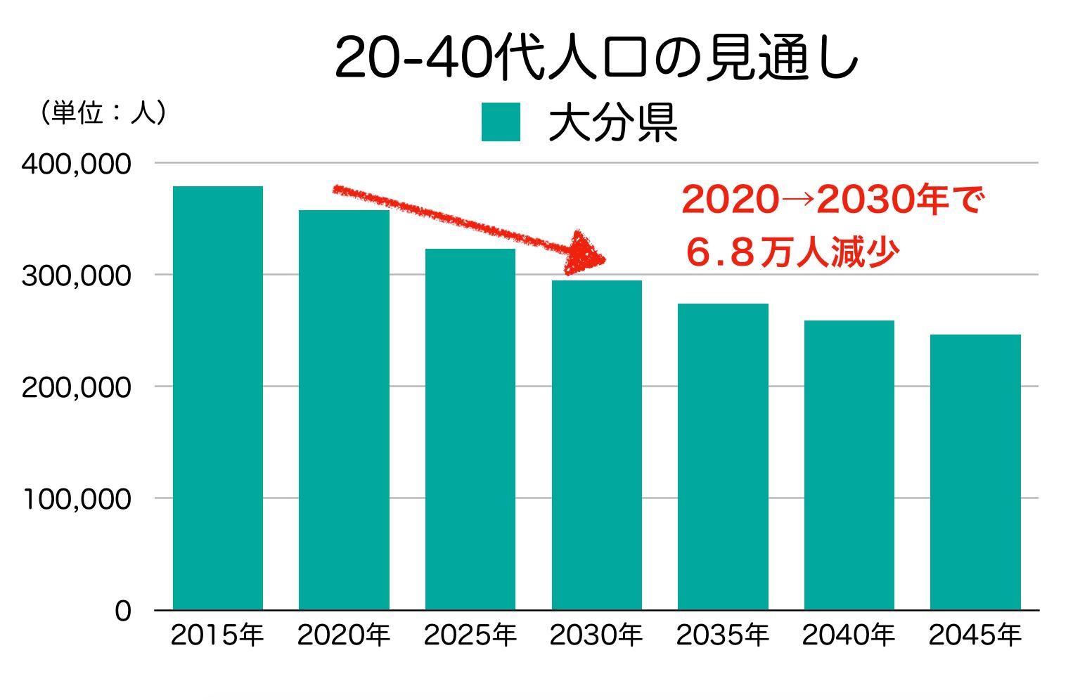 大分県の20-40代人口の見通し