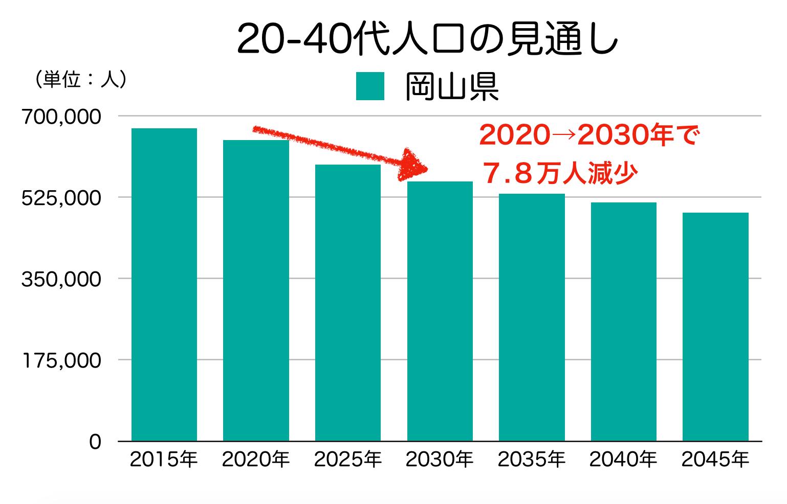 岡山県の20-40代人口の見通し