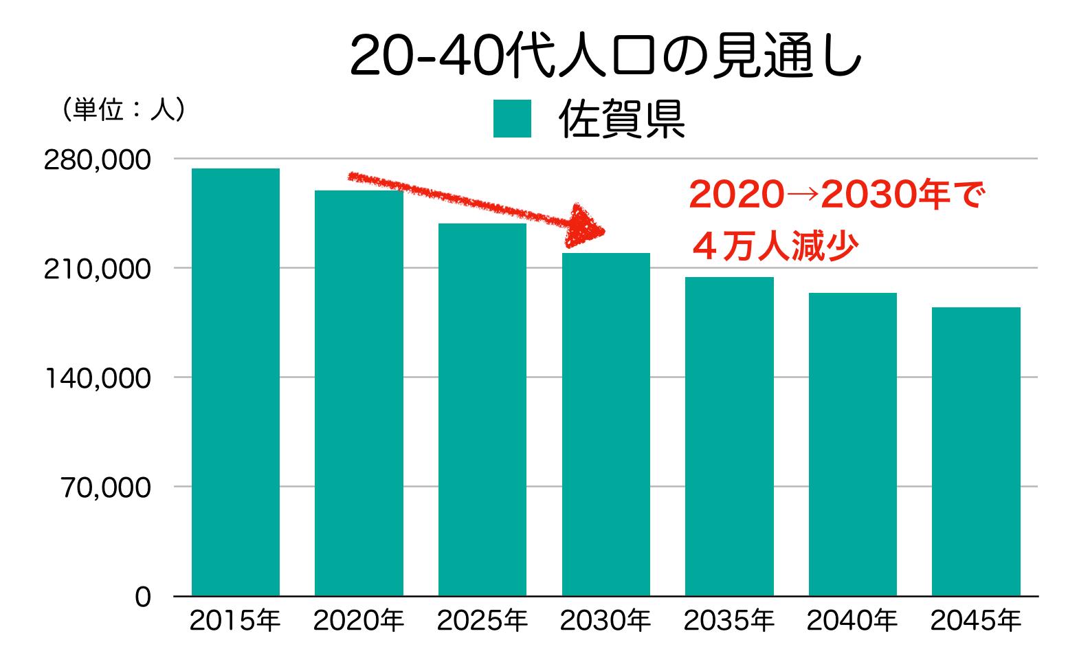 佐賀県の20-40代人口の見通し