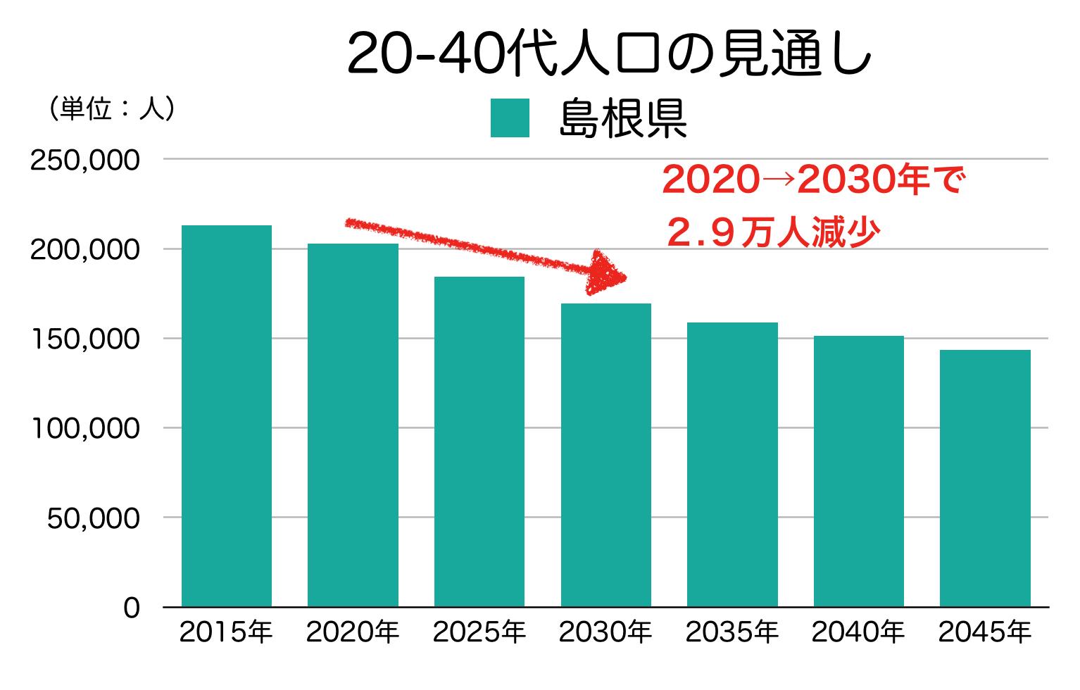 島根県の20-40代人口の見通し