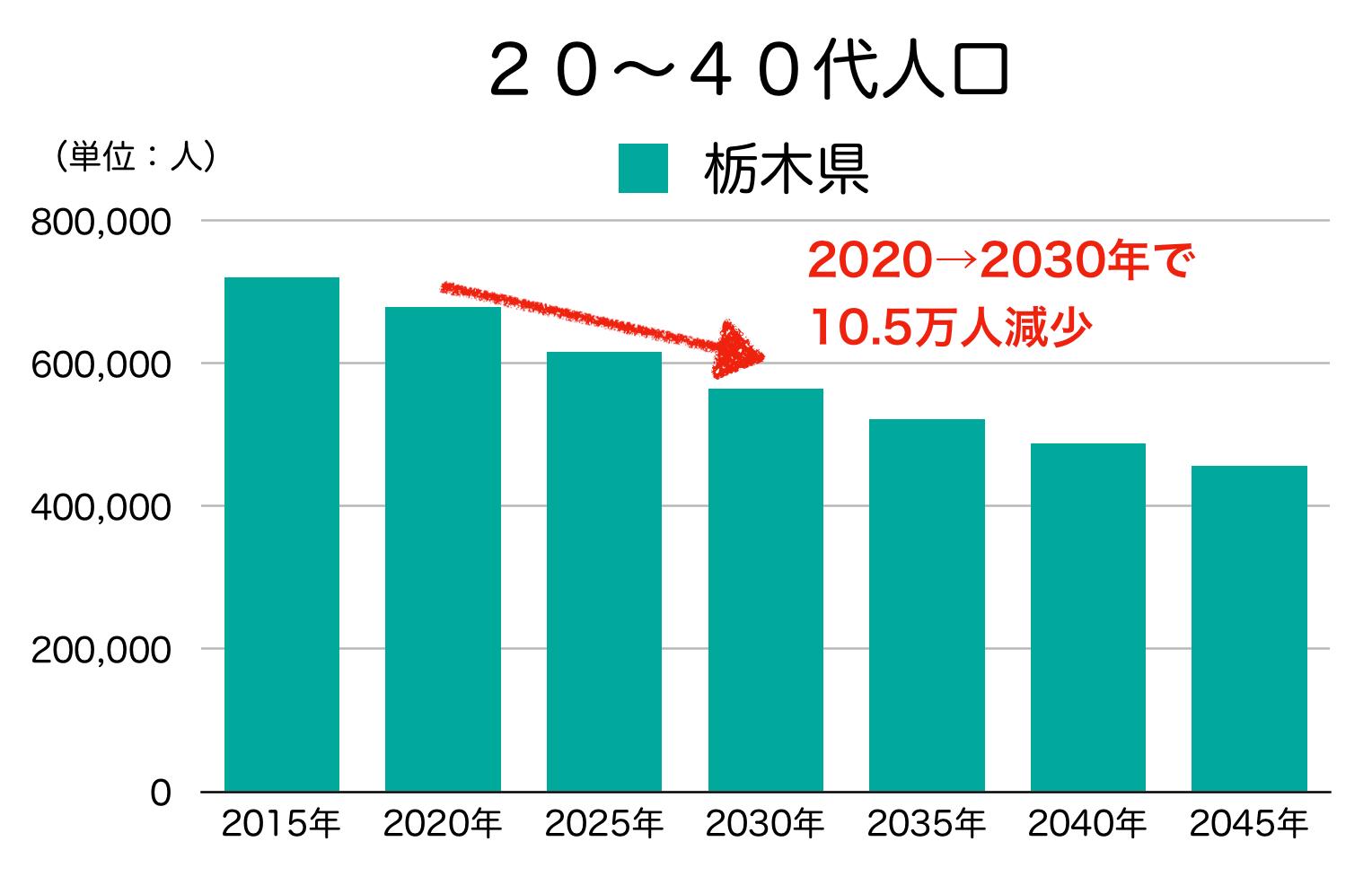 栃木県の20-40代人口の見通し