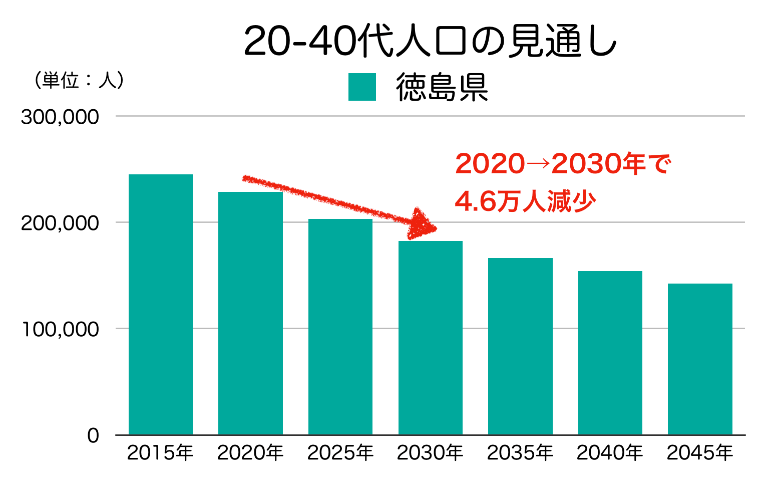 徳島県の20-40代人口の見通し