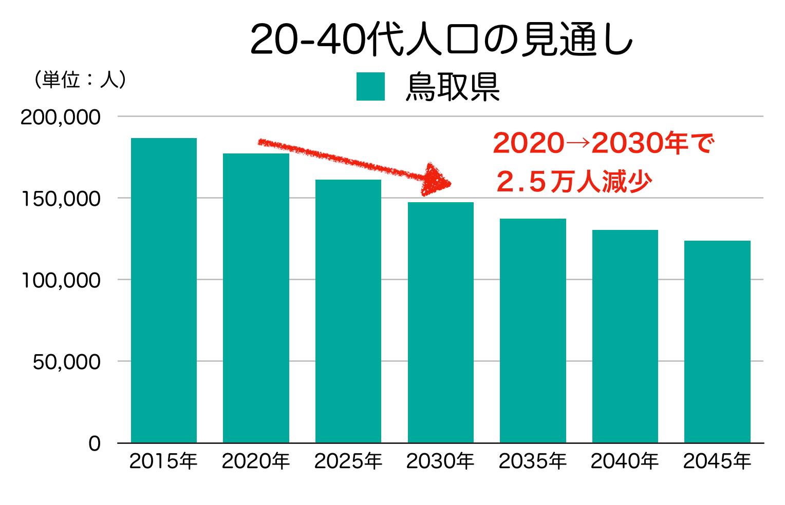 鳥取県の20-40代人口の見通し