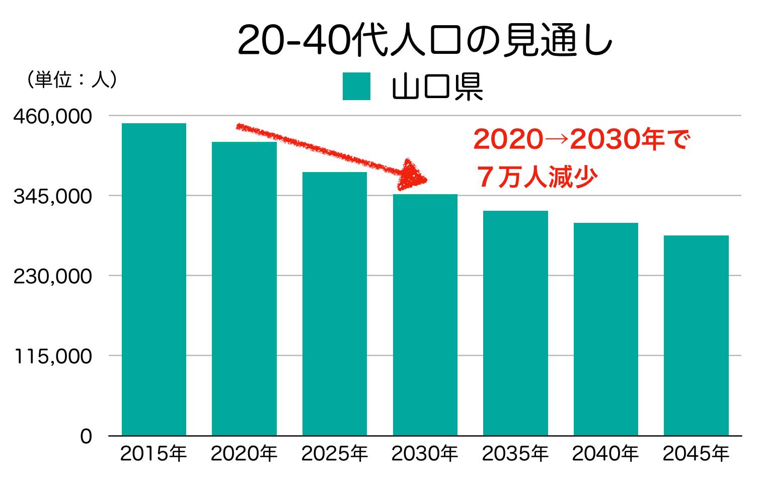山口県の20-40代人口の見通し