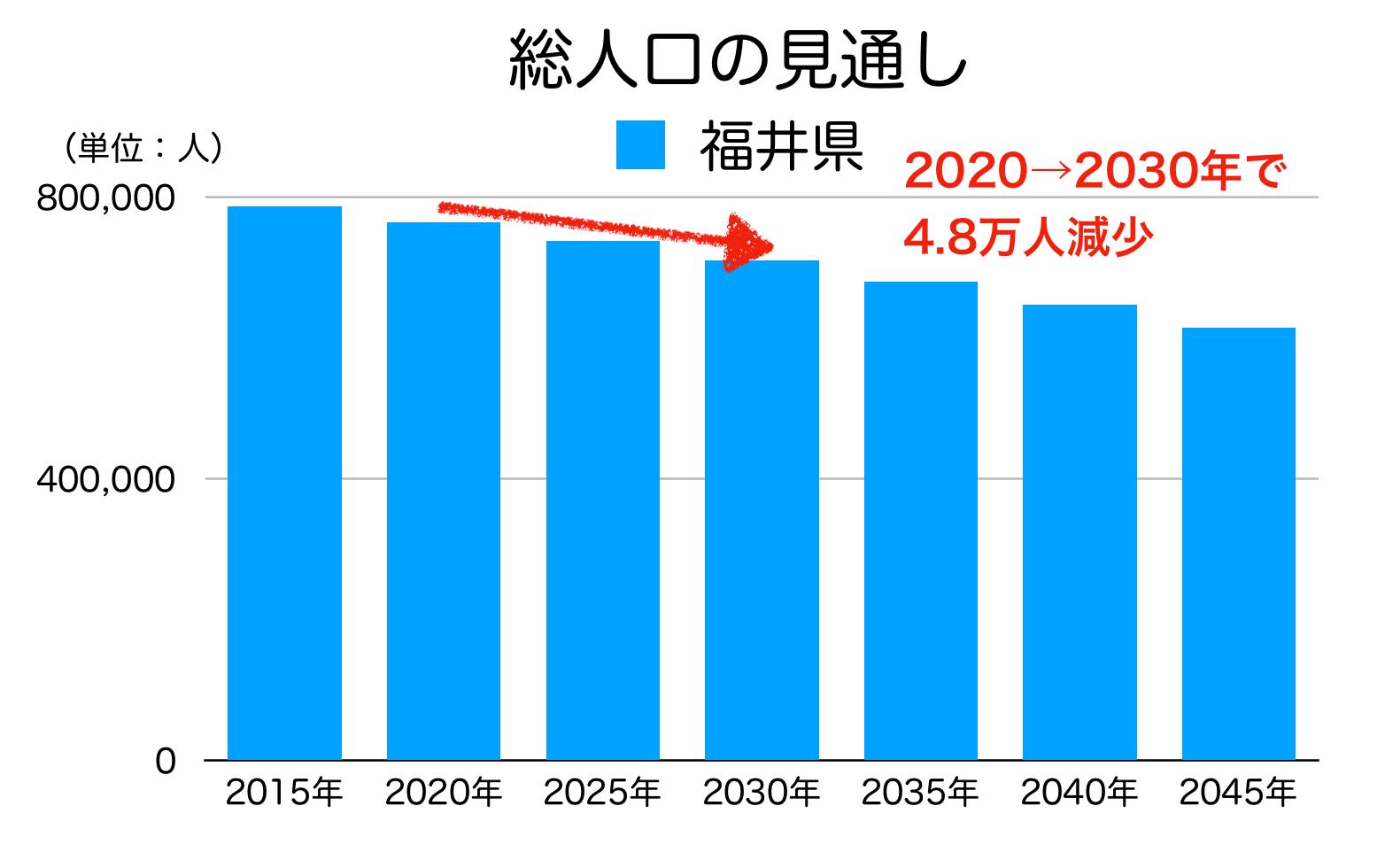 北海道の総人口の見通し