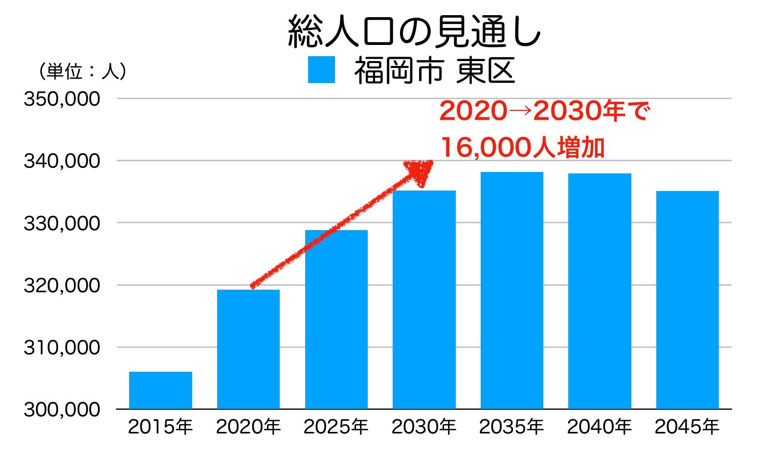 福岡市東区の人口予測