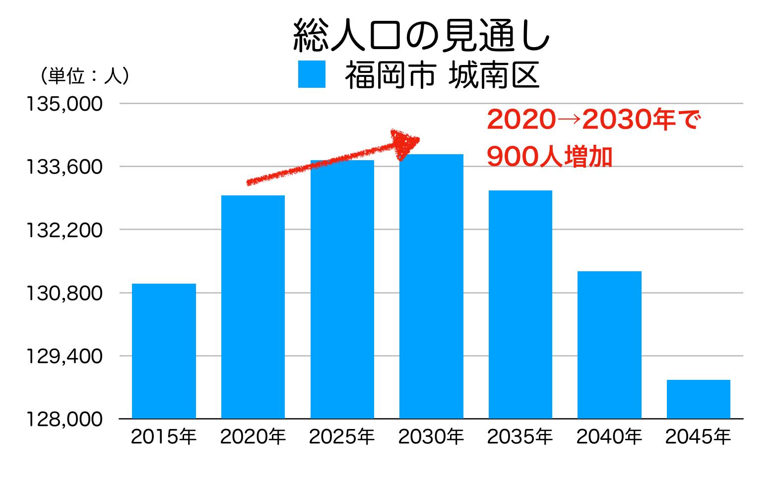福岡市城南区の人口予測