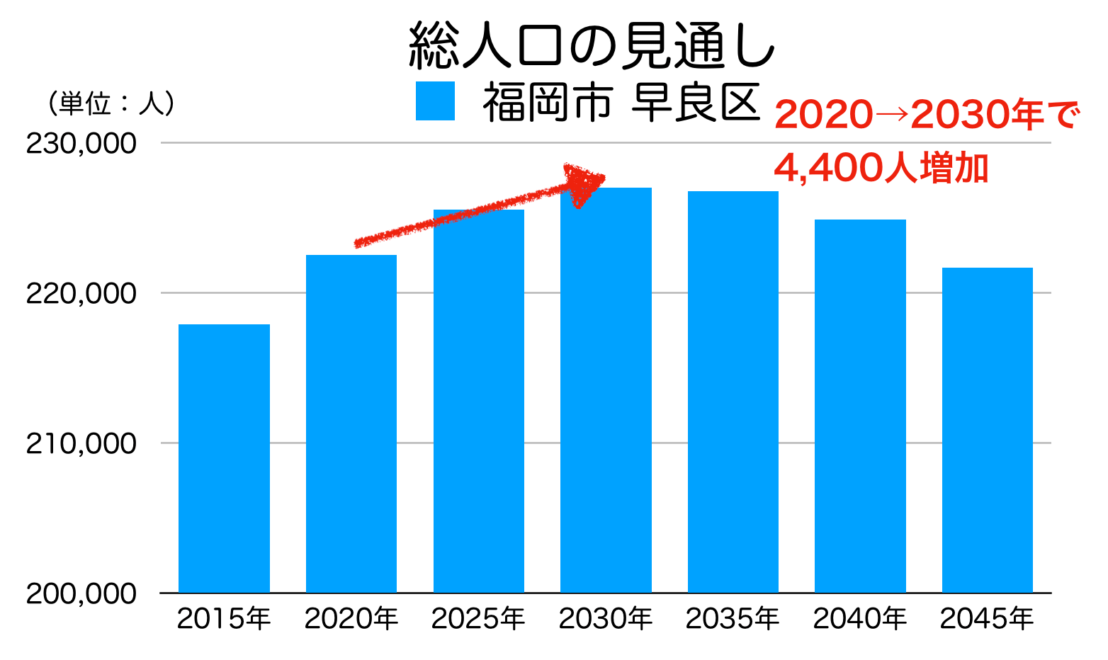 福岡市早良区の人口予測