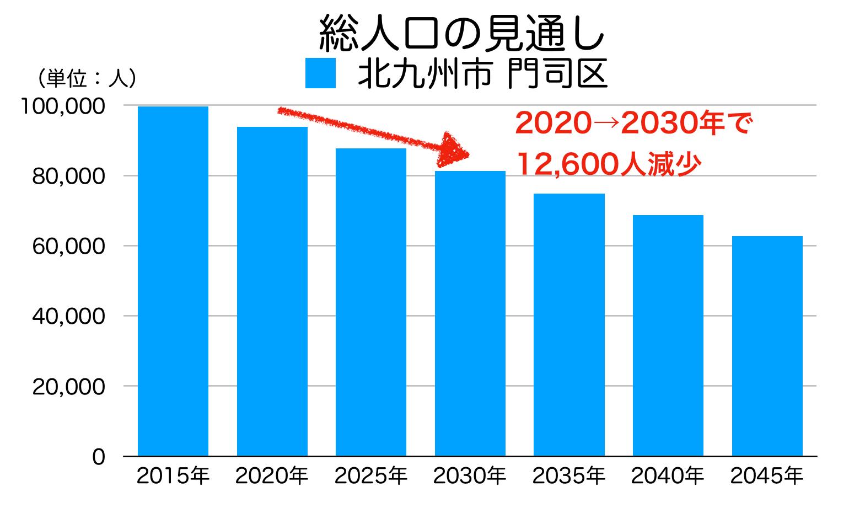 北九州市門司区の人口予測