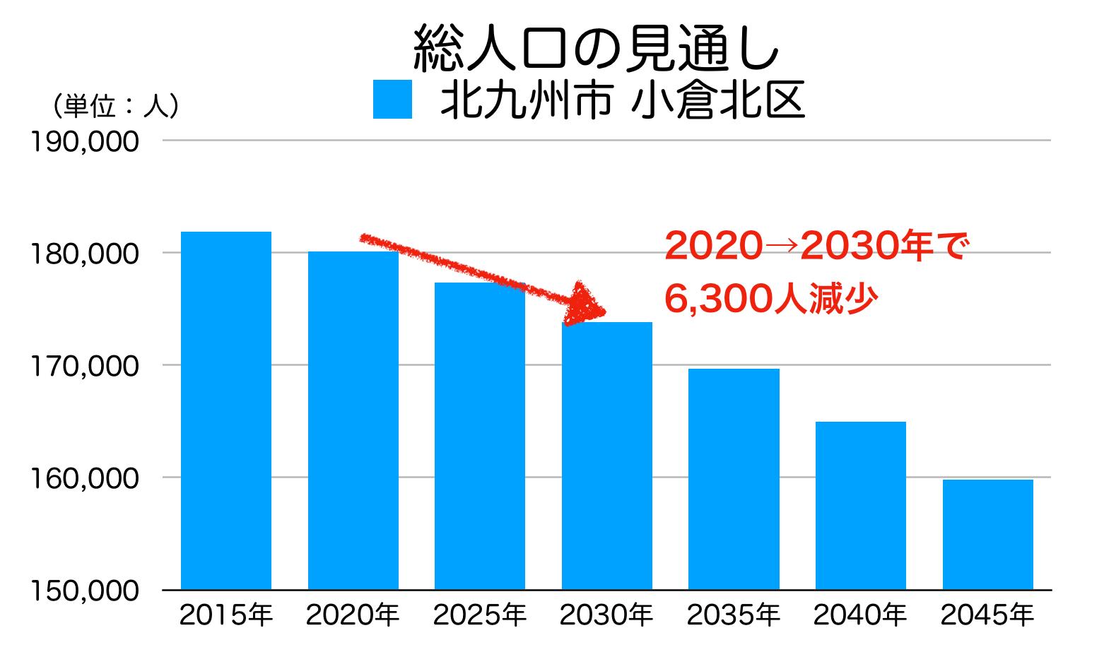 北九州市小倉北区の人口予測